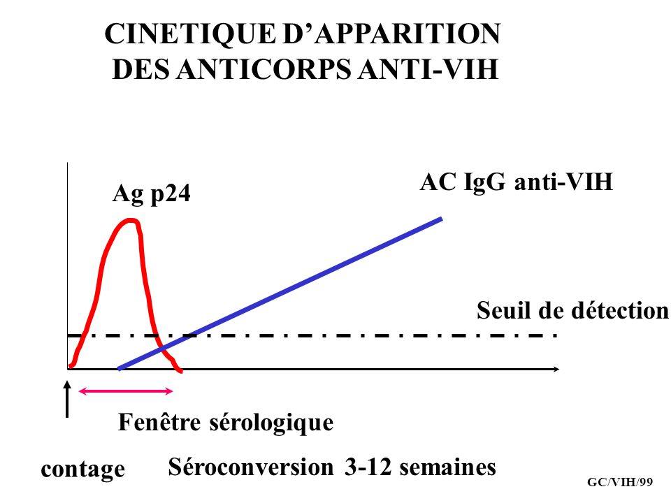 CINETIQUE DAPPARITION DES ANTICORPS ANTI-VIH Ag p24 AC IgG anti-VIH Seuil de détection contage Fenêtre sérologique Séroconversion 3-12 semaines GC/VIH