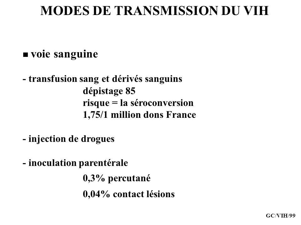 MODES DE TRANSMISSION DU VIH voie sanguine - transfusion sang et dérivés sanguins dépistage 85 risque = la séroconversion 1,75/1 million dons France -