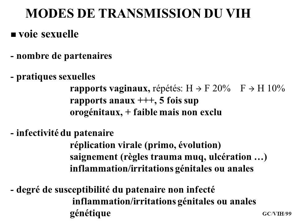 voie sexuelle - nombre de partenaires - pratiques sexuelles rapports vaginaux, répétés: H F 20% F H 10% rapports anaux +++, 5 fois sup orogénitaux, +