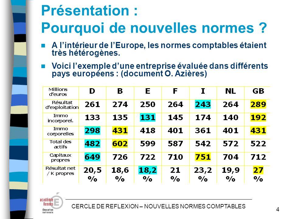 CERCLE DE REFLEXION – NOUVELLES NORMES COMPTABLES 4 Présentation : Pourquoi de nouvelles normes .