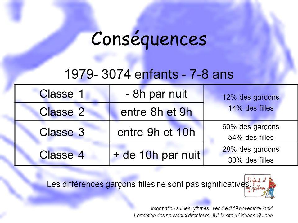 information sur les rythmes - vendredi 19 novembre 2004 Formation des nouveaux directeurs - IUFM site dOrléans-St Jean Conséquences 1979- 3074 enfants