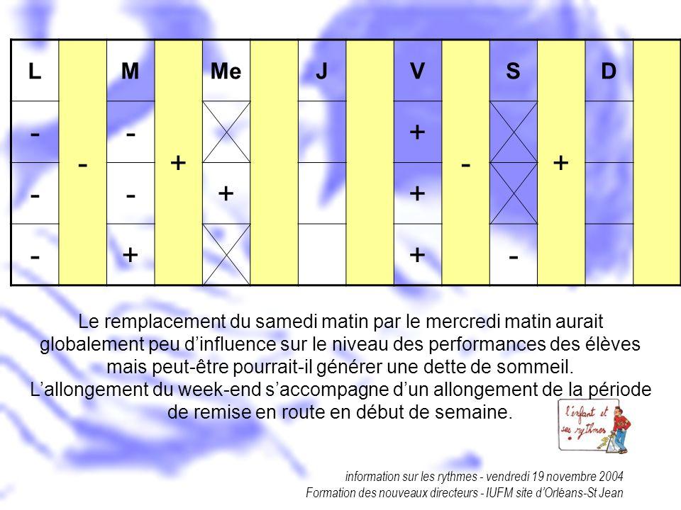 information sur les rythmes - vendredi 19 novembre 2004 Formation des nouveaux directeurs - IUFM site dOrléans-St Jean L - M + MeJV - S + D --+ --++ -