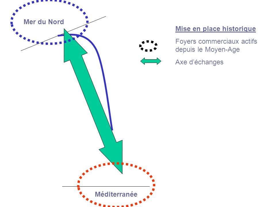 Mise en place historique Foyers commerciaux actifs depuis le Moyen-Age Axe déchanges Mer du Nord Méditerranée