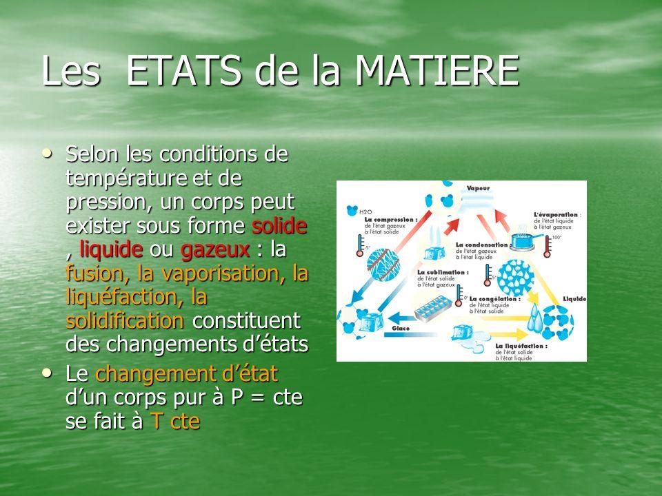 Les ETATS de la MATIERE Selon les conditions de température et de pression, un corps peut exister sous forme solide, liquide ou gazeux : la fusion, la