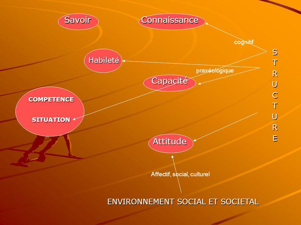 SavoirConnaissanceSTRUCTURE Habileté Capacité COMPETENCE SITUATION Attitude ENVIRONNEMENT SOCIAL ET SOCIETAL cognitif praxéologique Affectif, social, culturel