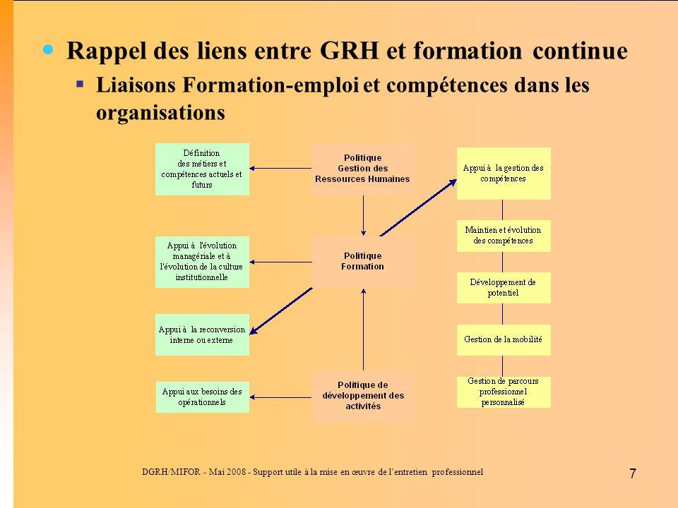 DGRH/MIFOR - Mai 2008 - Support utile à la mise en œuvre de lentretien professionnel 7 Rappel des liens entre GRH et formation continue Liaisons Forma