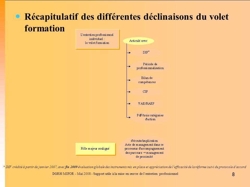 DGRH/MIFOR - Mai 2008 - Support utile à la mise en œuvre de lentretien professionnel 8 Récapitulatif des différentes déclinaisons du volet formation *