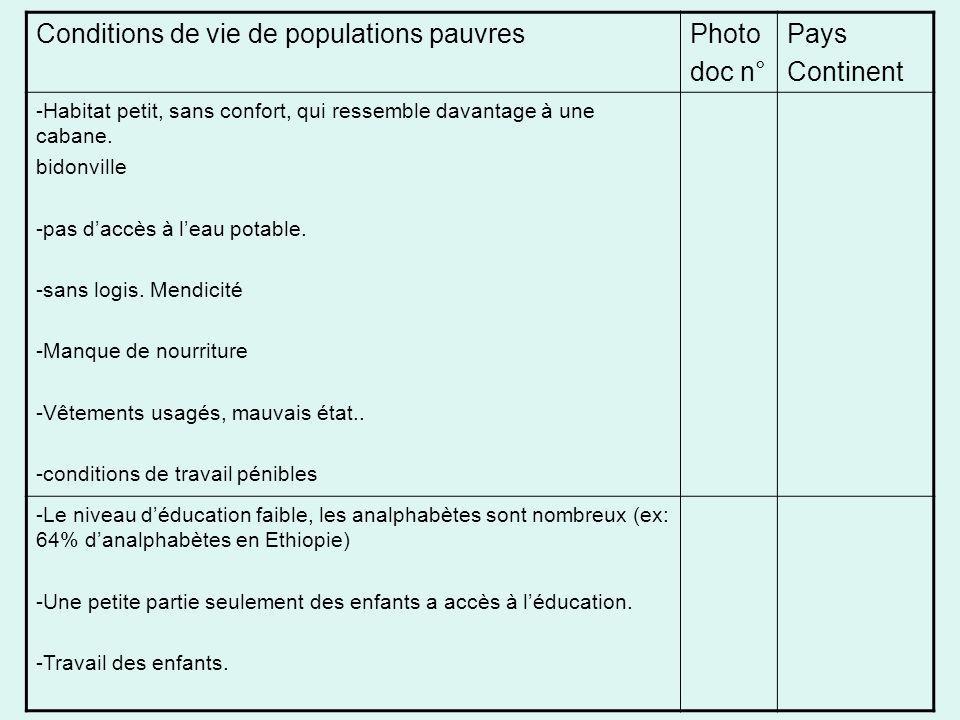 Conditions de vie de populations pauvresPhoto doc n° Pays Continent -Habitat petit, sans confort, qui ressemble davantage à une cabane.