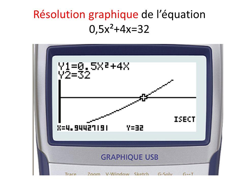 Résolution graphique de léquation 0,5x²+4x=32