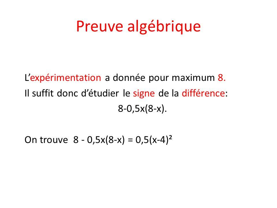 Preuve algébrique Lexpérimentation a donnée pour maximum 8. Il suffit donc détudier le signe de la différence: 8-0,5x(8-x). On trouve 8 - 0,5x(8-x) =