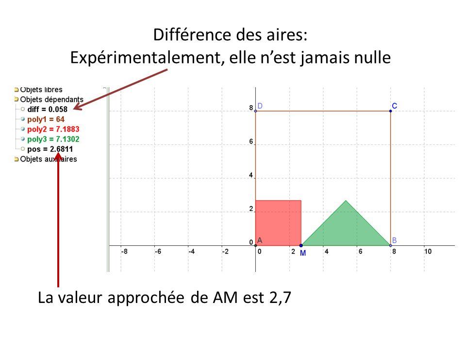 Différence des aires: Expérimentalement, elle nest jamais nulle La valeur approchée de AM est 2,7