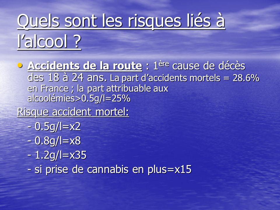 Quels sont les risques liés à lalcool ? Accidents de la route : 1 ère cause de décès des 18 à 24 ans. La part daccidents mortels = 28.6% en France ; l
