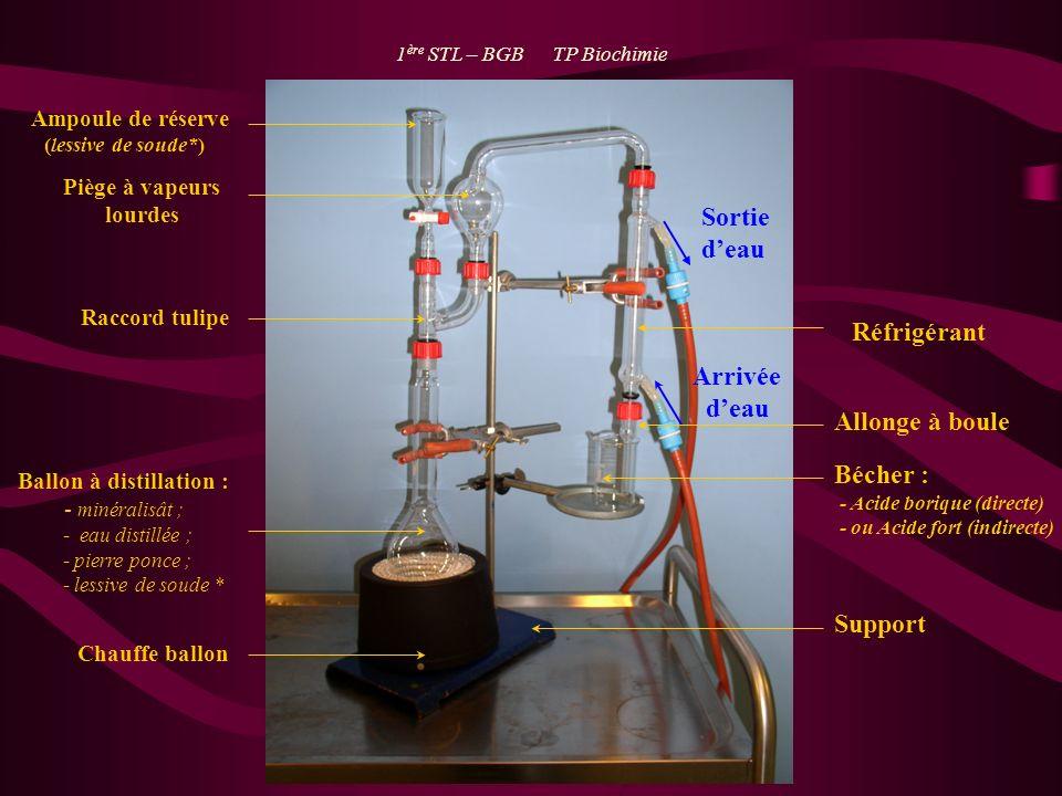 Sortie deau Allonge à boule Bécher : - Acide borique (directe) - ou Acide fort (indirecte) Support Ampoule de réserve (lessive de soude*) Piège à vape