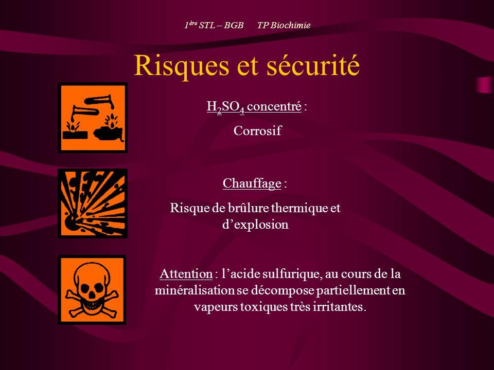 Risques et sécurité H 2 SO 4 concentré : Corrosif Chauffage : Risque de brûlure thermique et dexplosion Attention : lacide sulfurique, au cours de la