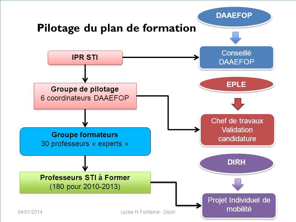 Formation des enseignants CNAM, 22 & 23 novembre 2010 Pilotage du plan de formation IPR STI Conseillé DAAEFOP Groupe de pilotage 6 coordinateurs DAAEF