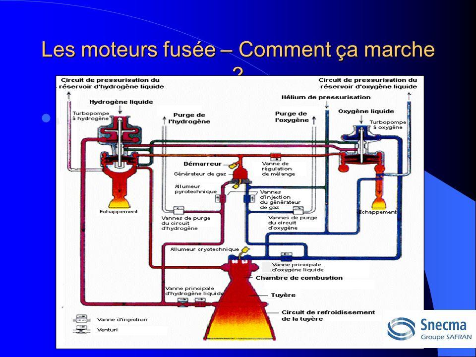 Les moteurs fusée – Comment ça marche Schéma de principe du moteur Vulcain 2