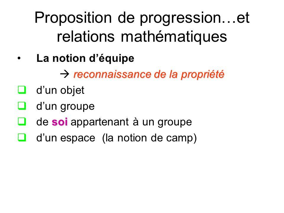 Proposition de progression…et relations mathématiques La notion déquipe reconnaissance de la propriété dun objet dun groupe soi de soi appartenant à un groupe dun espace (la notion de camp)