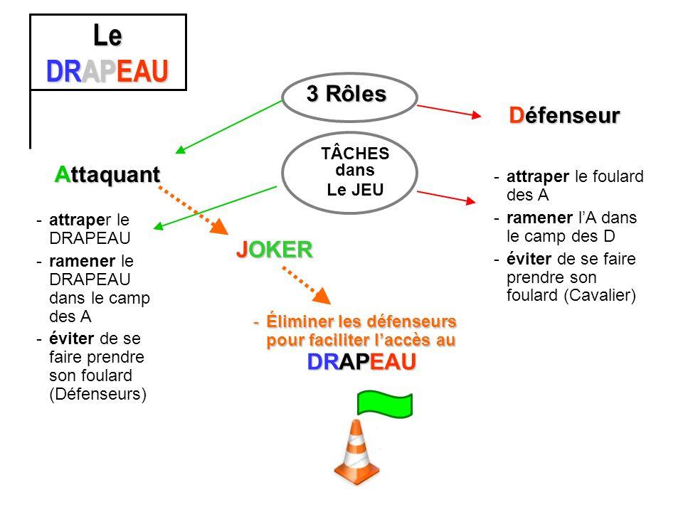 Le DRAPEAU TÂCHES dans Le JEU 3 Rôles Attaquant Défenseur -attraper le foulard des A -ramener lA dans le camp des D -éviter de se faire prendre son foulard (Cavalier) -attraper le DRAPEAU -ramener le DRAPEAU dans le camp des A -éviter de se faire prendre son foulard (Défenseurs) JOKER -Éliminer les défenseurs pour faciliter laccès au DRAPEAU