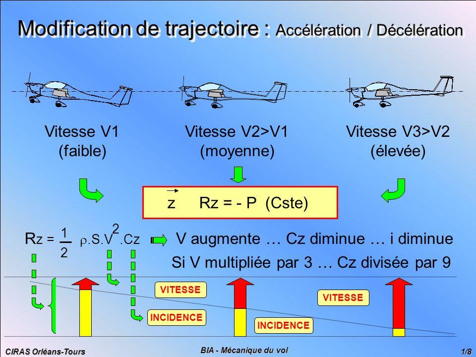 CIRAS Orléans-Tours 2/8 BIA - Mécanique du vol Modification de trajectoire : Accélération / Décélération DR 400-120 Cz V (Km/h) 94 100150200250 260 Masse max : 900 Kg VS1 (lisse) : 94 Km/h Surface alaire : 13,6 m 2 : 1,225 Kg/m 3 VNO : 260 Km/h 1,555 1,374 0,611 0,343 0,220 0,203