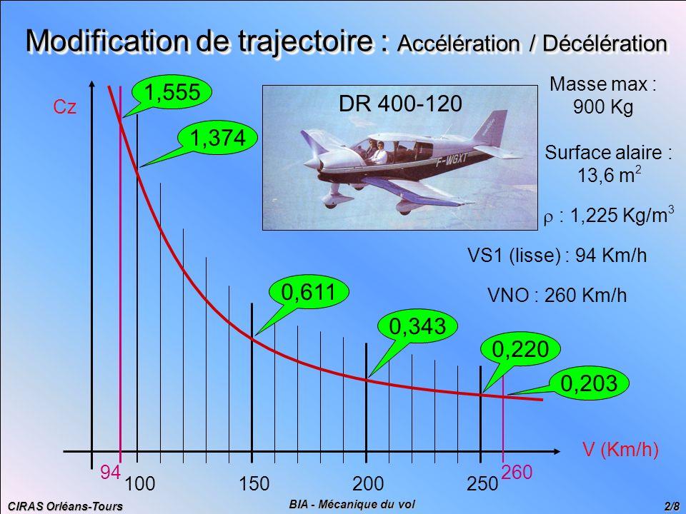 CIRAS Orléans-Tours 3/8 BIA - Mécanique du vol Modification de trajectoire : Virage - Idée 1 Utilisation de la dérive P : 120 CvV : 180 Km/h Variation de cap de 30° P = T.