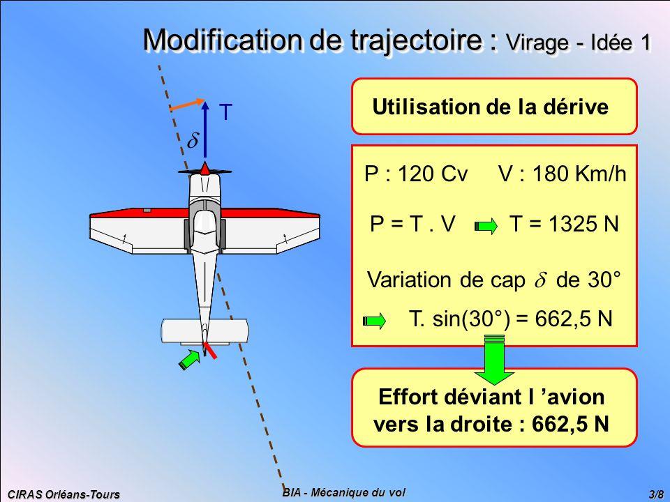 CIRAS Orléans-Tours 4/8 BIA - Mécanique du vol Modification de trajectoire : Virage - Idée 2 Inclinaison de l avion de : 30° Rz = 8830 N Masse max : 900 Kg Inclinaison de 30° Effort déviant l avion : 4415 N soit 6,66 fois plus !!.
