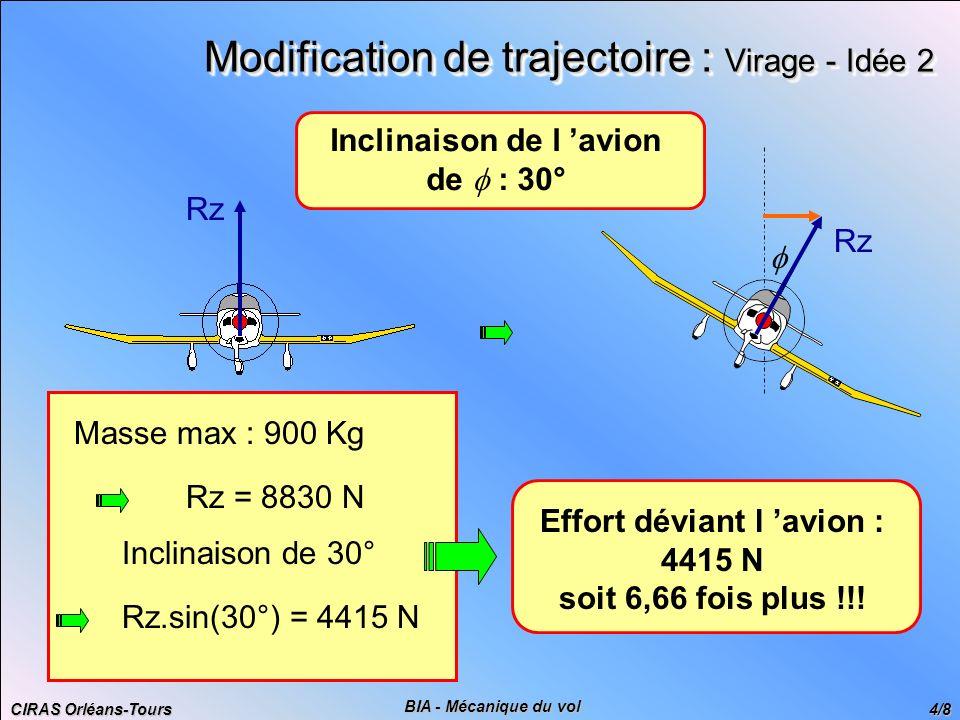 CIRAS Orléans-Tours 5/8 BIA - Mécanique du vol P Modification de trajectoire : Ressource r V Rx F T Rz Facteur de charge n = Rz P = 1 + V r.g 2 Rz = Rz 0 + Rz P = Rz 0 = m.g Rz = F = m.