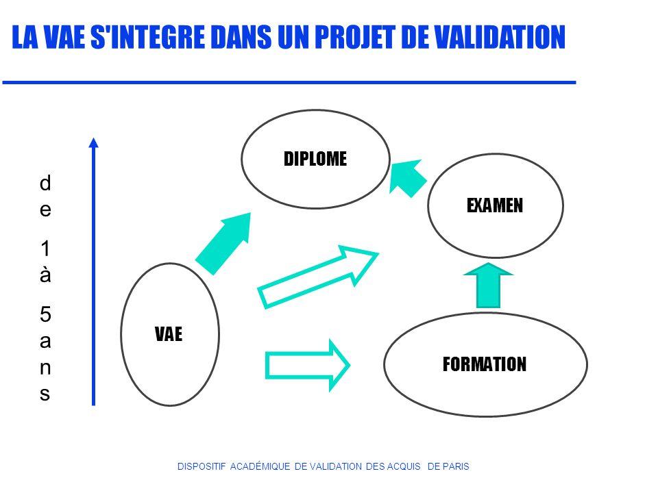 DISPOSITIF ACADÉMIQUE DE VALIDATION DES ACQUIS DE PARIS LA VAE S'INTEGRE DANS UN PROJET DE VALIDATION DIPLOME EXAMEN VAE FORMATION de1à5ansde1à5ans