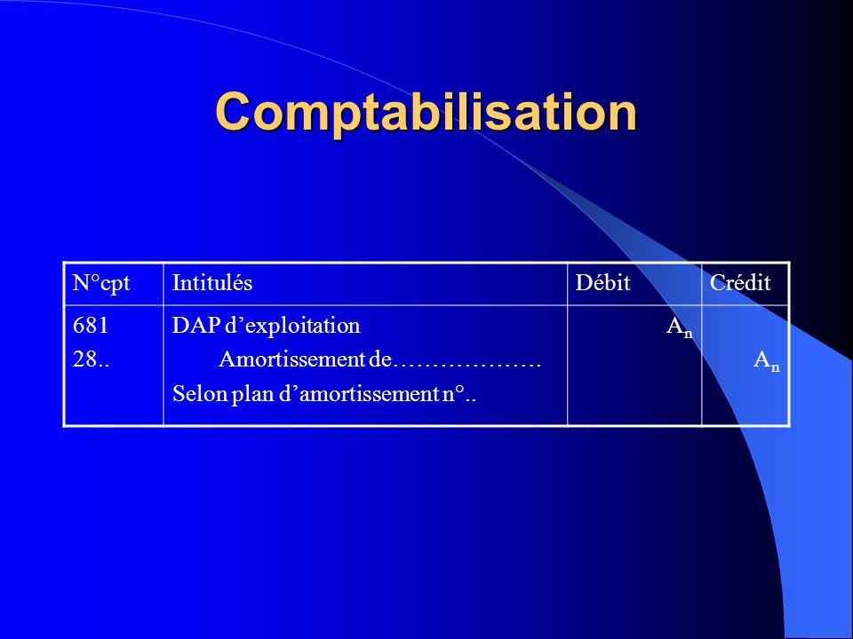 Comptabilisation N°cptIntitulésDébitCrédit 681 28.. DAP dexploitation Amortissement de………………. Selon plan damortissement n°.. AnAn AnAn
