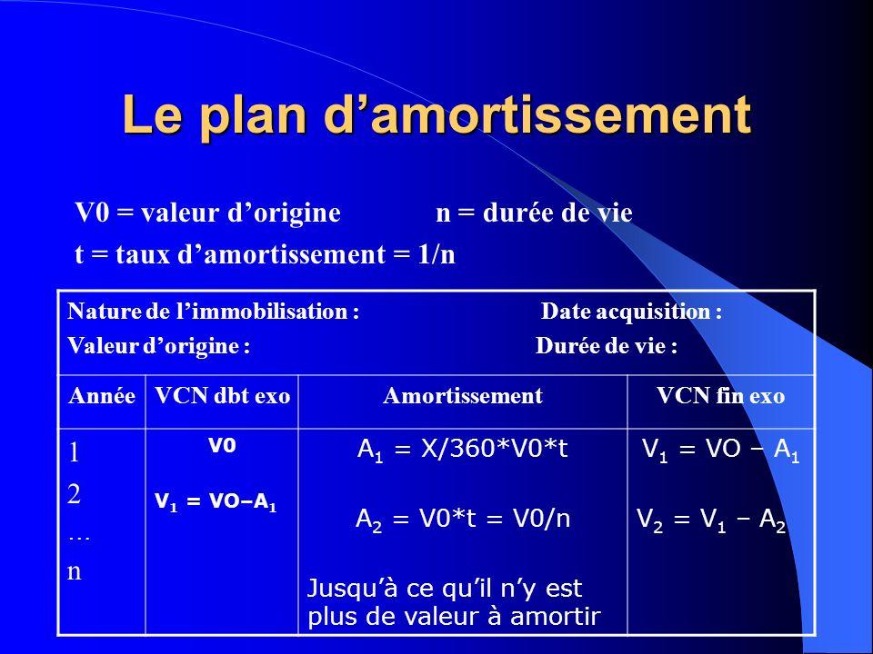 Le plan damortissement V0 = valeur dorigine n = durée de vie t = taux damortissement = 1/n Nature de limmobilisation : Date acquisition : Valeur dorig
