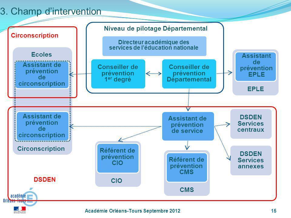 Académie Orléans-Tours Septembre 201215 Conseiller de prévention Départemental Niveau de pilotage Départemental Conseiller de prévention 1 er degré Ci