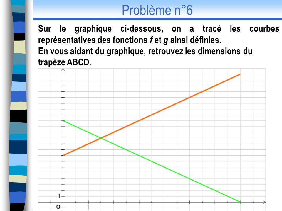 Sur le graphique ci-dessous, on a tracé les courbes représentatives des fonctions f et g ainsi définies. En vous aidant du graphique, retrouvez les di