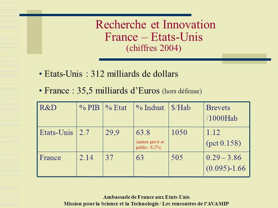 Ambassade de France aux Etats-Unis Mission pour la Science et la Technologie / Les rencontres de lAVAMIP Recherche et Innovation France – Etats-Unis (chiffres 2004) 0.29 – 3.86 (0.095)-1.66 50563372.14France 1.12 (pct 0.158) 105063.8 (autres privé et public: 6,2%) 29,92.7Etats-Unis Brevets /1000Hab $/Hab% Indust.% Etat% PIBR&D Etats-Unis : 312 milliards de dollars France : 35,5 milliards dEuros (hors défense)