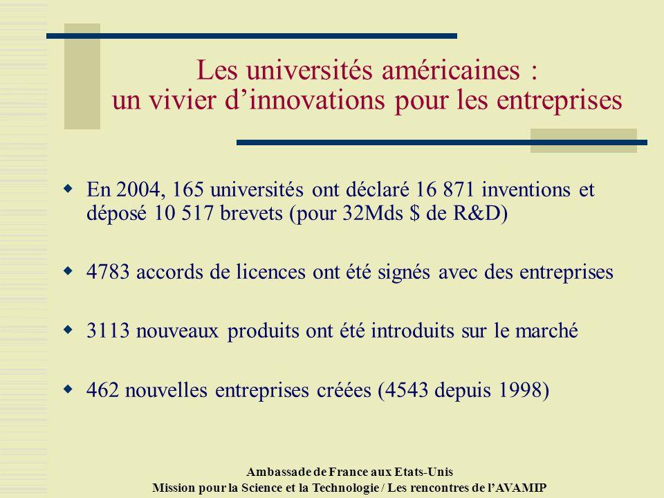 Ambassade de France aux Etats-Unis Mission pour la Science et la Technologie / Les rencontres de lAVAMIP Les universités américaines : un vivier dinnovations pour les entreprises En 2004, 165 universités ont déclaré 16 871 inventions et déposé 10 517 brevets (pour 32Mds $ de R&D) 4783 accords de licences ont été signés avec des entreprises 3113 nouveaux produits ont été introduits sur le marché 462 nouvelles entreprises créées (4543 depuis 1998)