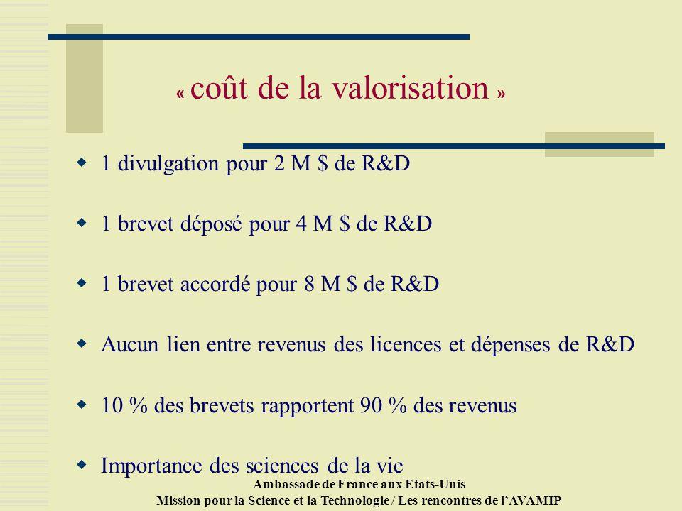 Ambassade de France aux Etats-Unis Mission pour la Science et la Technologie / Les rencontres de lAVAMIP « coût de la valorisation » 1 divulgation pour 2 M $ de R&D 1 brevet déposé pour 4 M $ de R&D 1 brevet accordé pour 8 M $ de R&D Aucun lien entre revenus des licences et dépenses de R&D 10 % des brevets rapportent 90 % des revenus Importance des sciences de la vie