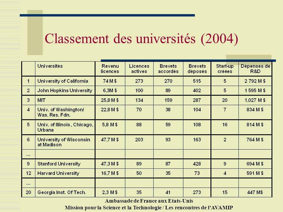 Ambassade de France aux Etats-Unis Mission pour la Science et la Technologie / Les rencontres de lAVAMIP Classement des universités (2004)