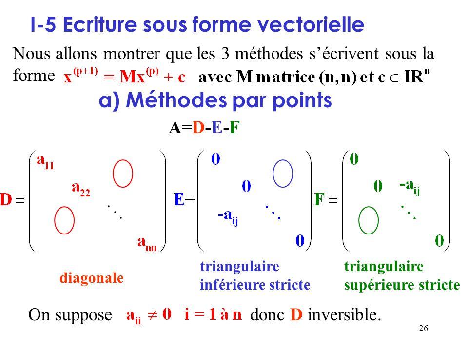 26 On suppose donc D inversible. I-5 Ecriture sous forme vectorielle Nous allons montrer que les 3 méthodes sécrivent sous la forme a) Méthodes par po