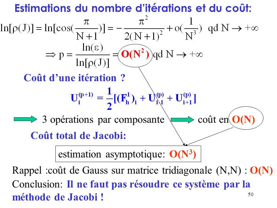 50 Coût dune itération ? estimation asymptotique: O(N 3 ) Rappel :coût de Gauss sur matrice tridiagonale (N,N) : O(N) Estimations du nombre ditération