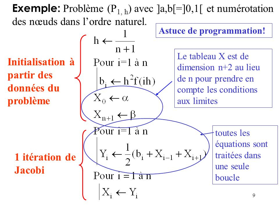 9 Exemple: Problème (P 1, h ) avec ]a,b[=]0,1[ et numérotation des nœuds dans lordre naturel. Initialisation à partir des données du problème 1 itérat