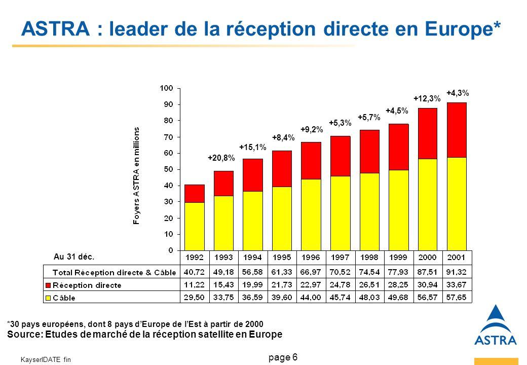 page 6 KayserIDATE fin ASTRA : leader de la réception directe en Europe* +20,8% +15,1% +8,4% +9,2% +5,3% +5,7% +4,5% +12,3% +4,3% *30 pays européens, dont 8 pays dEurope de lEst à partir de 2000 Source: Etudes de marché de la réception satellite en Europe Au 31 déc.