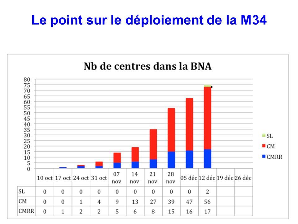 M 34 C Mémoire Le point sur le déploiement de la M34
