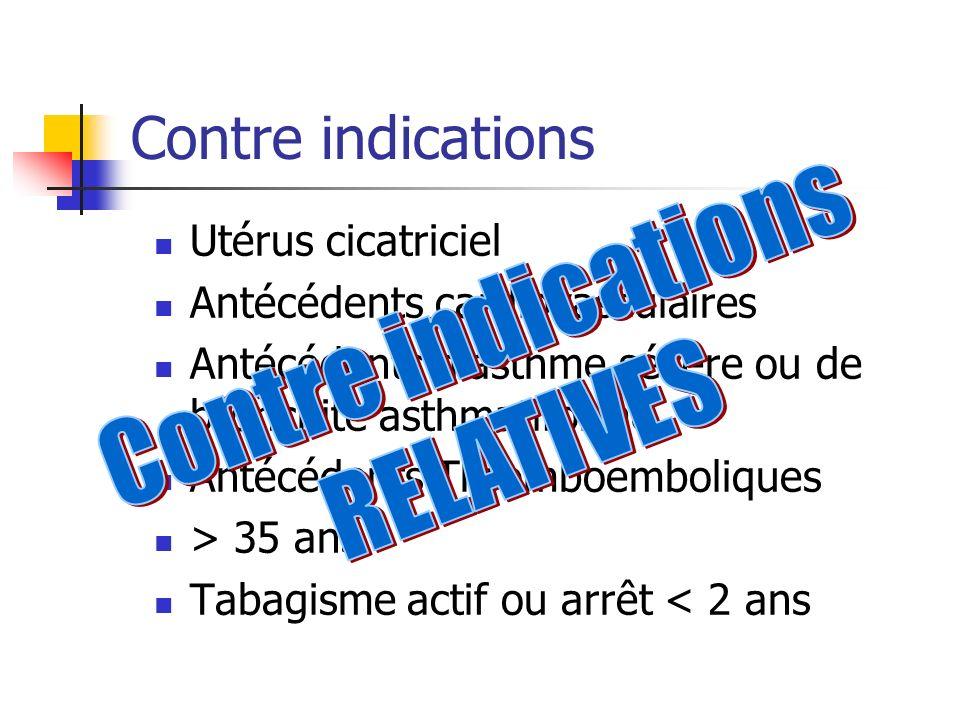 Contre indications Utérus cicatriciel Antécédents cardiovasculaires Antécédents dasthme sévère ou de bronchite asthmatiforme Antécédents Thromboemboli