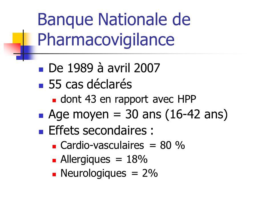 Banque Nationale de Pharmacovigilance De 1989 à avril 2007 55 cas déclarés dont 43 en rapport avec HPP Age moyen = 30 ans (16-42 ans) Effets secondair