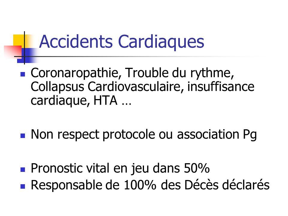 Accidents Cardiaques Coronaropathie, Trouble du rythme, Collapsus Cardiovasculaire, insuffisance cardiaque, HTA … Non respect protocole ou association