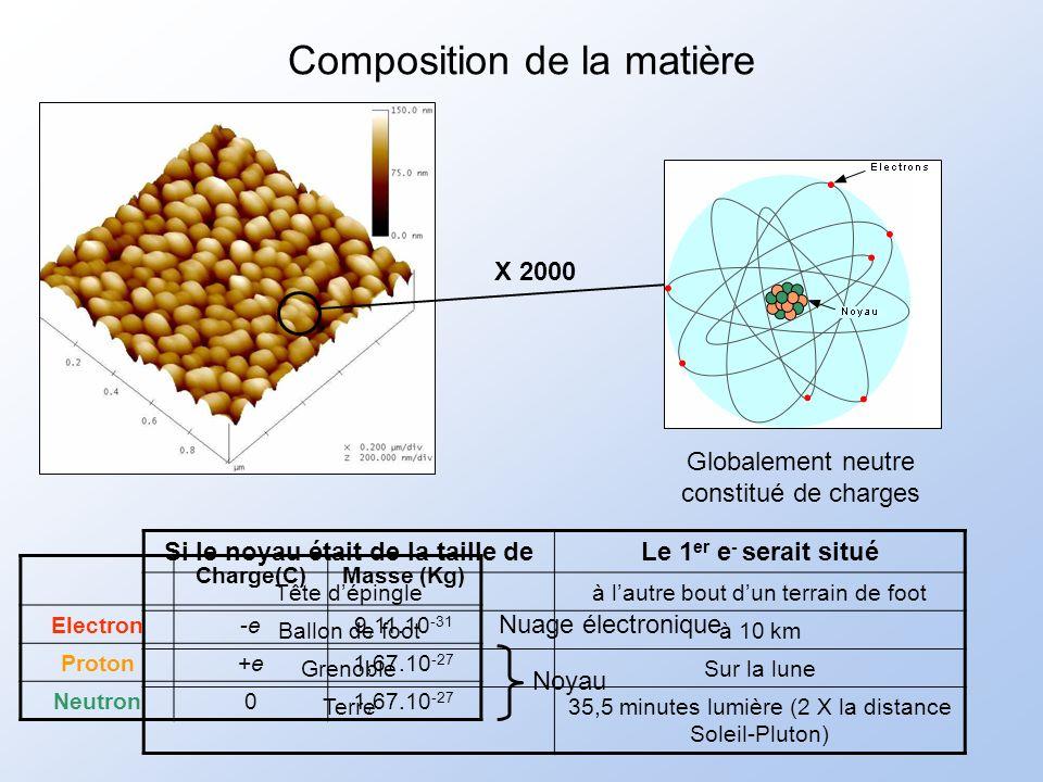 Composition de la matière X 2000 Globalement neutre constitué de charges Charge(C)Masse (Kg) Electron-e-e9,11.10 -31 Proton+e+e1,67.10 -27 Neutron01,67.10 -27 Noyau Nuage électronique Si le noyau était de la taille deLe 1 er e - serait situé Tête dépingleà lautre bout dun terrain de foot Ballon de footà 10 km GrenobleSur la lune Terre35,5 minutes lumière (2 X la distance Soleil-Pluton)