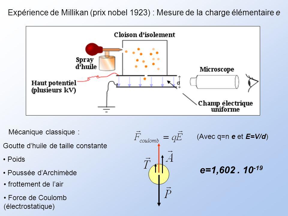 Goutte dhuile de taille constante Mécanique classique : Expérience de Millikan (prix nobel 1923) : Mesure de la charge élémentaire e Poids Poussée dArchimède frottement de lair (Avec q=n e et E=V/d) Force de Coulomb (électrostatique) e=1,602.