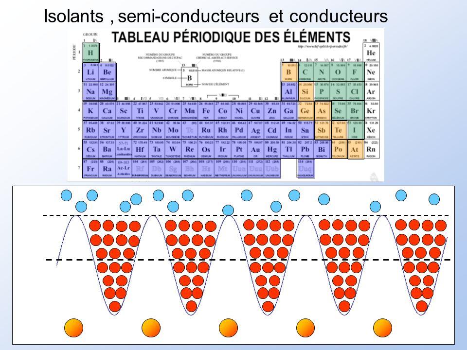 Effet Thermiques sur les propriétés des semi-conducteurs Apparition délectron libre sous laction de lexcitation thermique