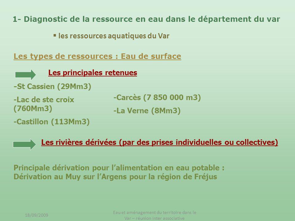 1- Diagnostic de la ressource en eau dans le département du var Les types de ressources : Eau de surface Les principales retenues Les rivières dérivée
