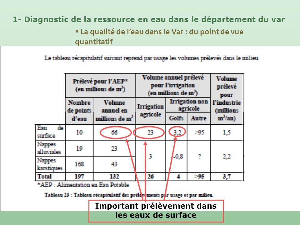 La qualité de leau dans le Var : du point de vue quantitatif 1- Diagnostic de la ressource en eau dans le département du var Important prélèvement dan
