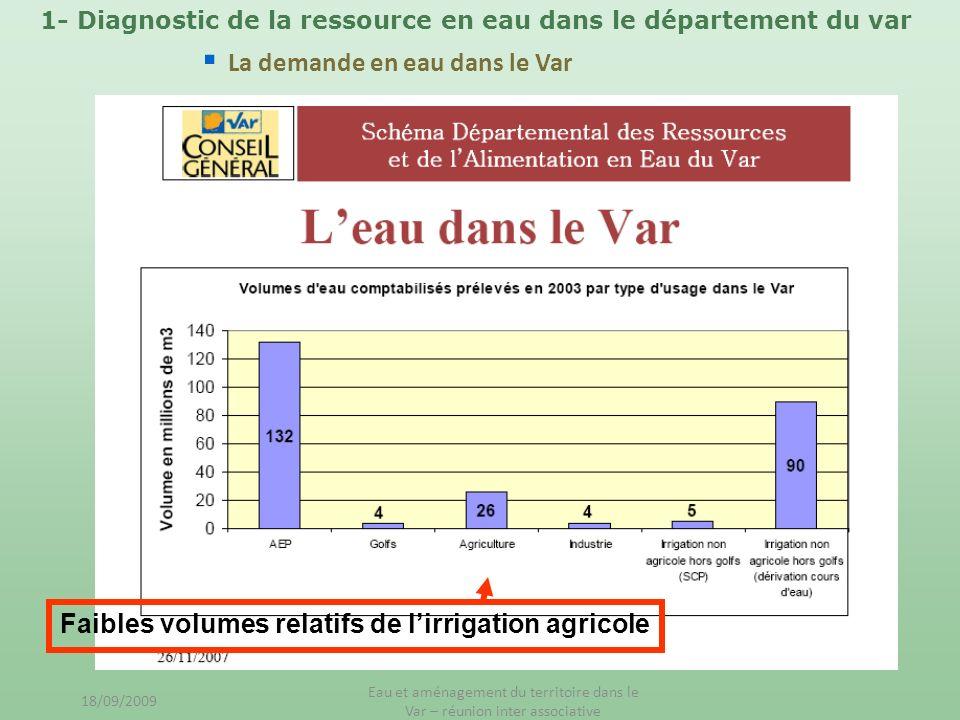 Faibles volumes relatifs de lirrigation agricole 1- Diagnostic de la ressource en eau dans le département du var La demande en eau dans le Var 18/09/2