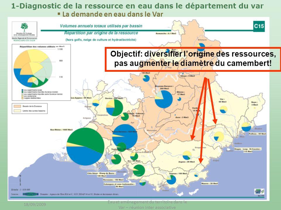Objectif: diversifier lorigine des ressources, pas augmenter le diamètre du camembert! La demande en eau dans le Var 1-Diagnostic de la ressource en e